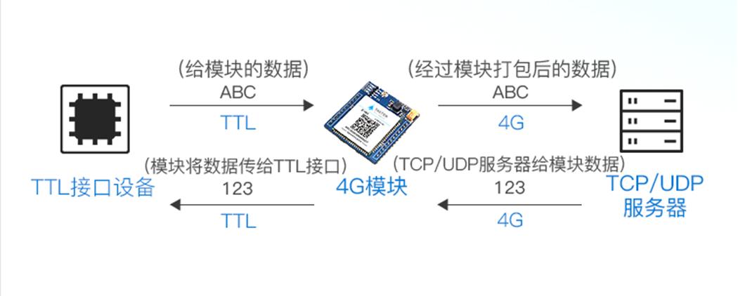 GPS定位4G模块