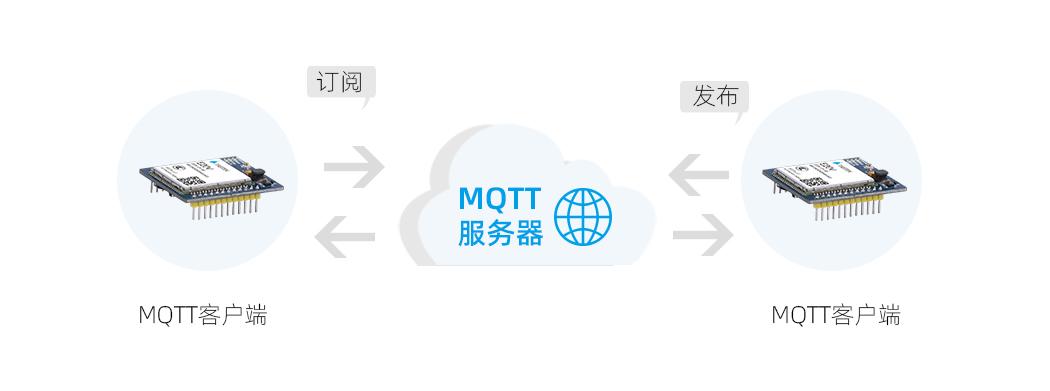 无线4G模块MQTT功能