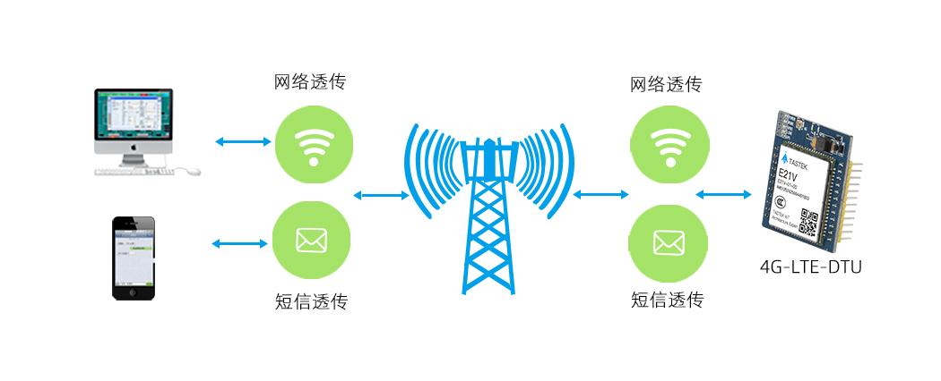 无线4G模块透传功能