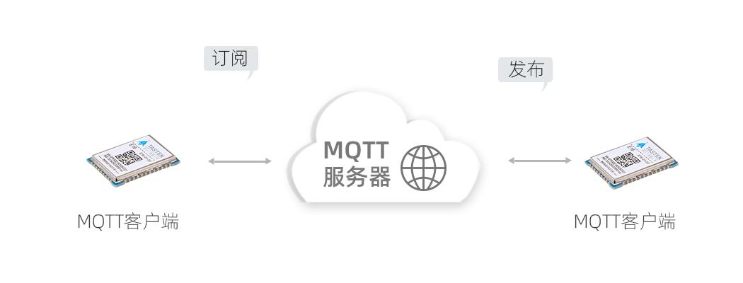 GPRS模块MQTT协议
