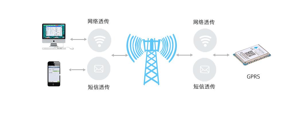 GPRS模块网络模式