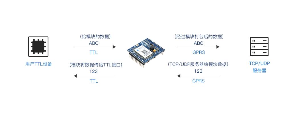 贴片式GPRS模块