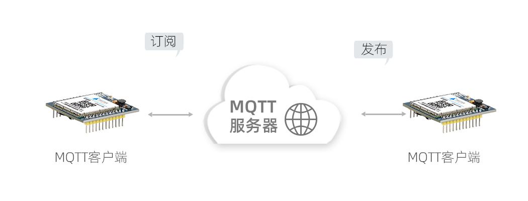 嵌入式4G模块
