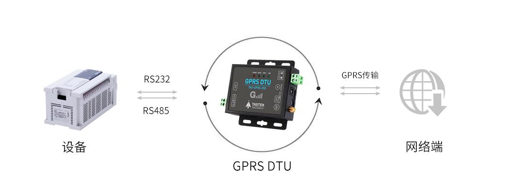 GPRS DTU