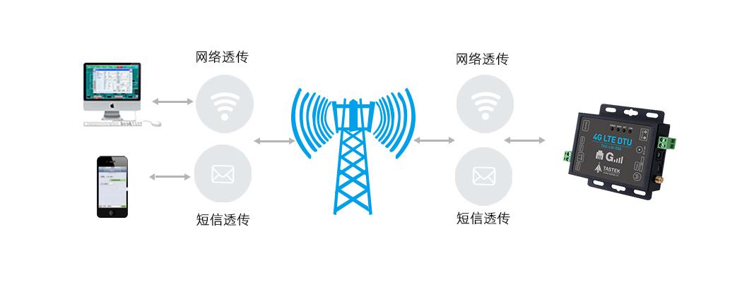 网口全网通4G DTU