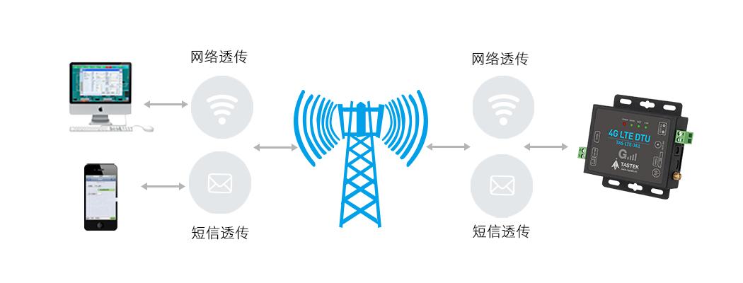 全网通4G DTU