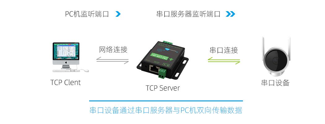 双RS485转以太网模块通信