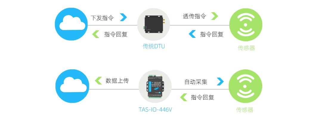 网络IO控制器功能