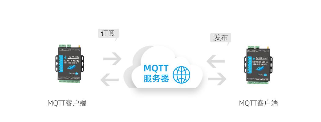 网络IO控制器MQTT协议