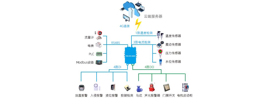 网络IO控制器组网拓扑图