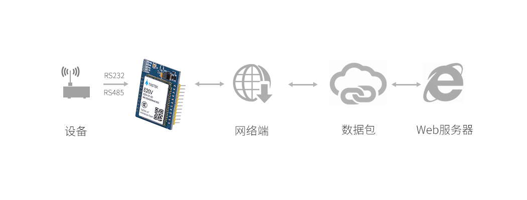 4G通信模块