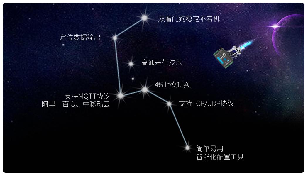GPS 4G RTU