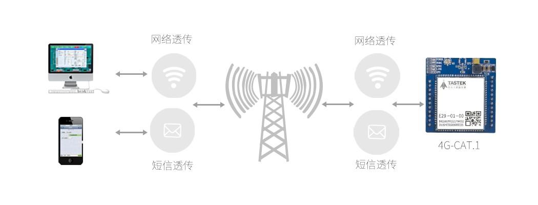 什么是无线传输 无线传输网络介绍及应用
